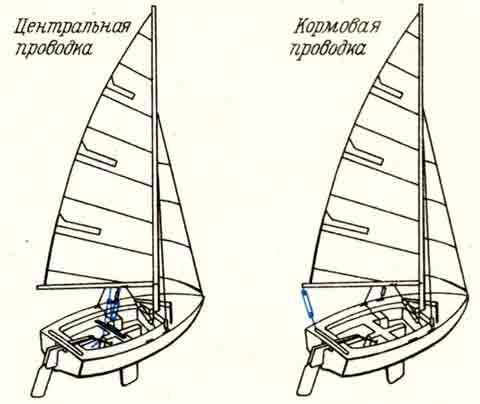 ЦЕНТРАЛЬНАЯ ПРОВОДКА ГИКА-