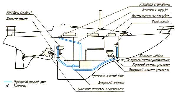 Схема расположения водопровода